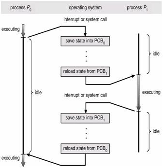 Process concepts operating system process scheduling queues ccuart Image collections