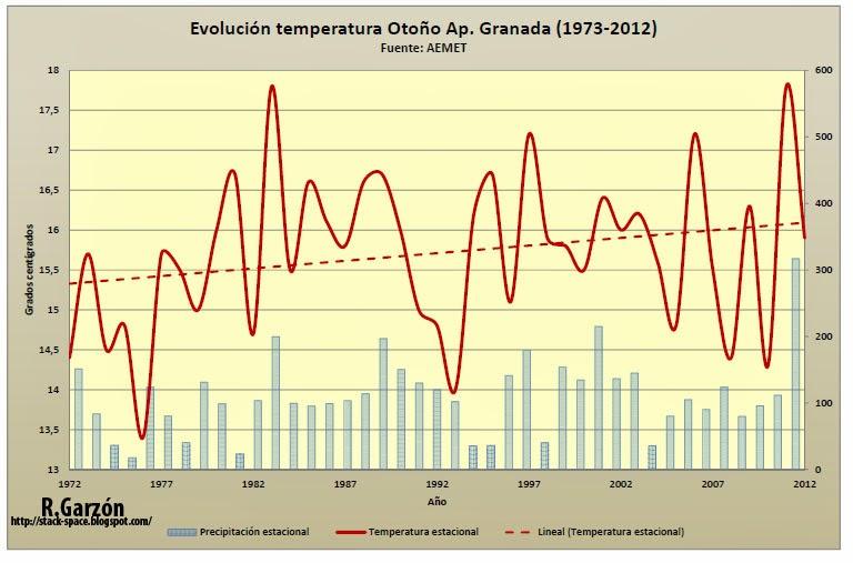 Gráfico que muestra la evolución de las temperaturas en el aeropuerto de Granada 1973- 2012. Cambio climático