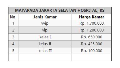 Tarif Rawat Inap  RS MAYAPADA JAKARTA SELATAN HOSPITAL