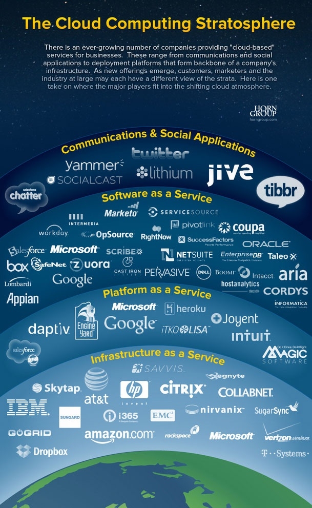 """The state of cloud computing stack: SaaS vs PaaS vs IaaS"""