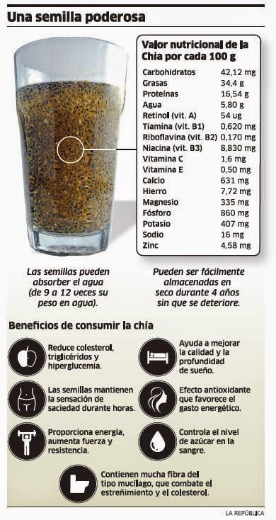 RECOMENDACIONES NUTRICIONALES:SACHA INCHI: FRENA LA DIABETES