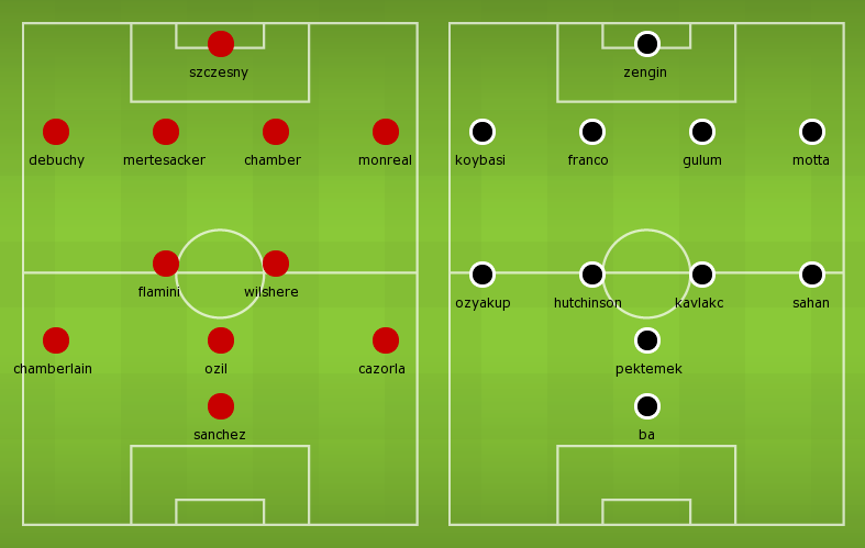 Possible Lineups Arsenal vs Besiktas