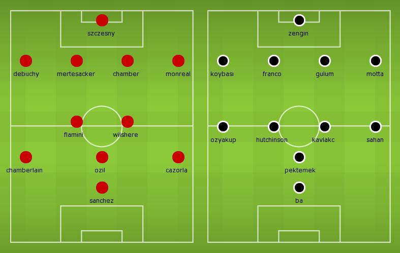Possible Lineups Arsenal vs Besiktas