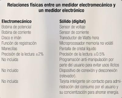 Instalaciones electricas residenciales - comparacion entre medidor electromecanico y digital