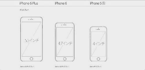 iPhoneの画面サイズの違い