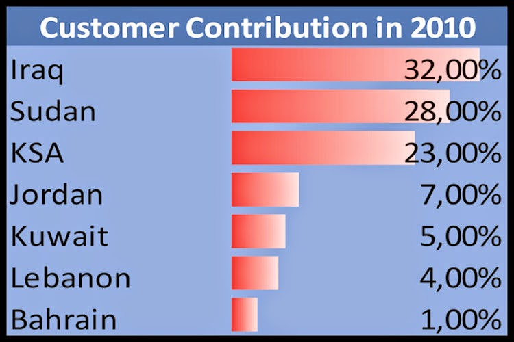 ZAIN-Customer-Contribution-in-2010