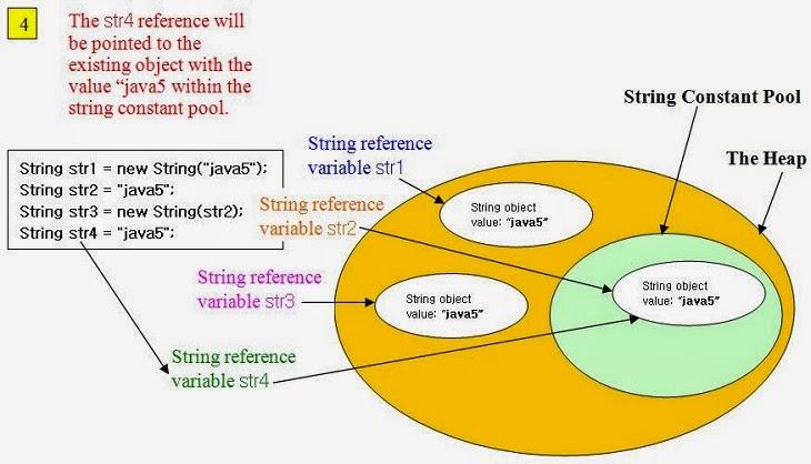 Java string instanceofjava for Object pool design pattern java