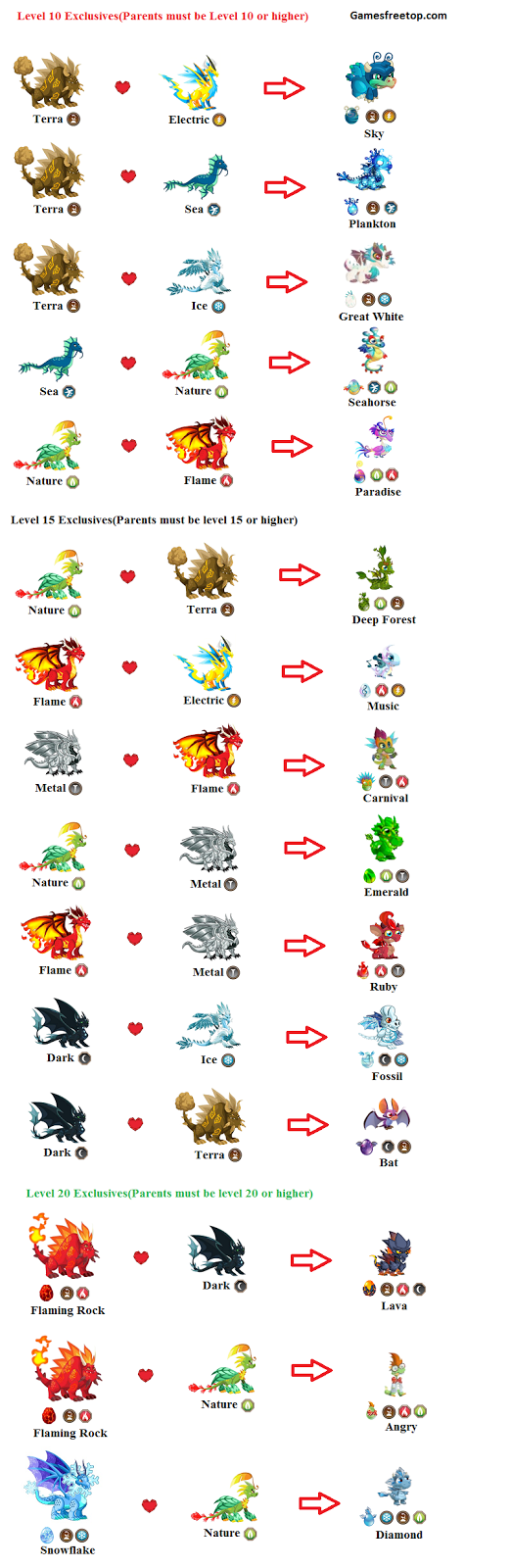 exclusives dragon city breeding chart guide