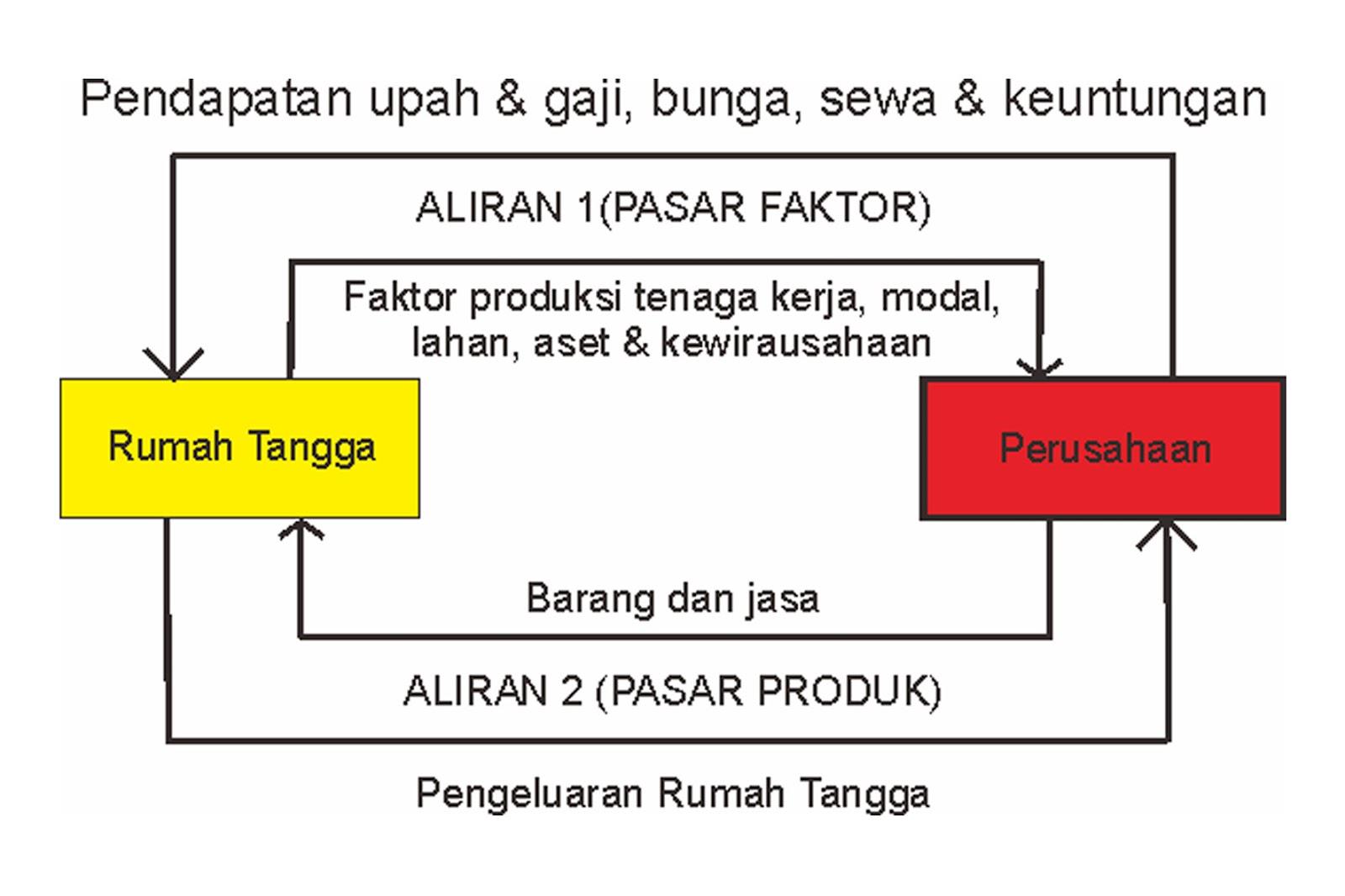 Diagram interaksi pelaku ekonomi tertutup images how to www diagram interaksi pelaku ekonomi tertutup image ccuart Image collections