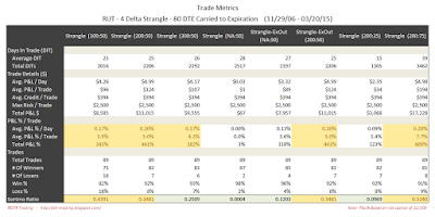 Short Options Strangle Trade Metrics RUT 80 DTE 4 Delta Risk:Reward Exits