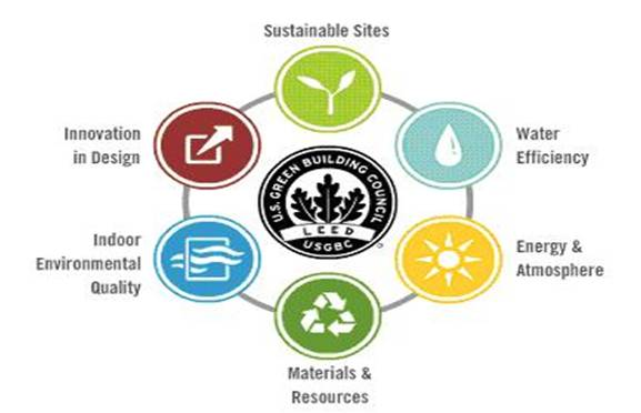 Design Is Always Greener On The Inside Leed Basics