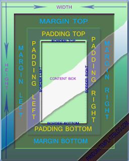 Macam Ukuran Padding Margin Blog