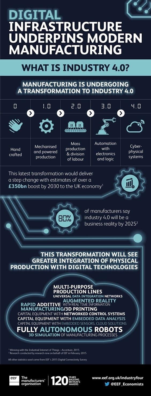 Apakah usaha #manufacturing anda sudah gunakan #digital infrastructure - #industry4.0