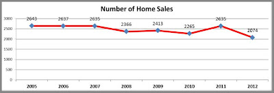 Number of Home Sales in Iowa City