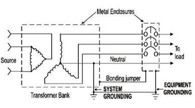 types of earthing systems Lastly there is the tt system which uses mother earth as part of the earth return  what is type of earthing system used in india sivakumar apr 13, 2014.