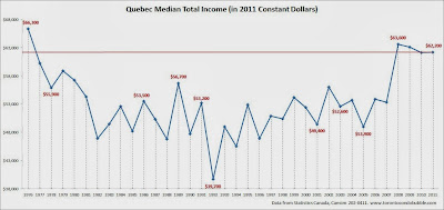 quebec median household income, quebec average income