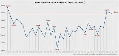 quebec median household income, quebec average income