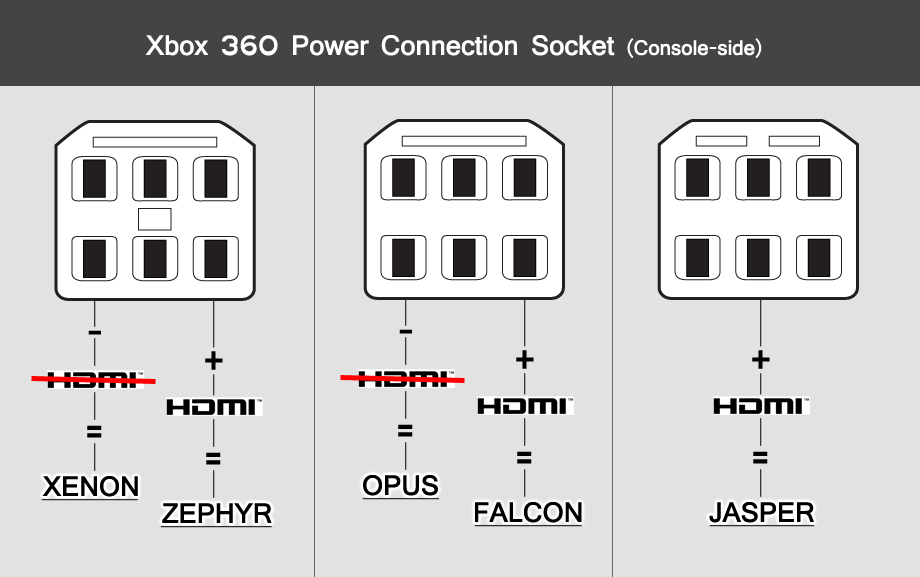 diferenciar lector xbox 360: