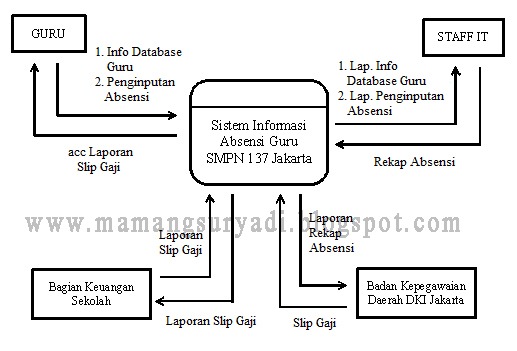 Dad dfd prosedur sistem berjalan absensi fingerprint guru blog sistem berjalan 341 diagram konteks ccuart Image collections