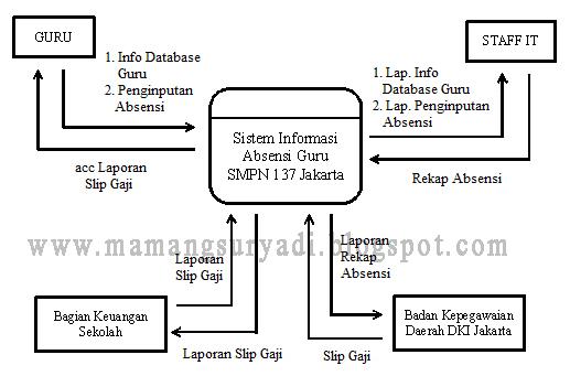 Dad dfd prosedur sistem berjalan absensi fingerprint guru blog diagram konteks ccuart Choice Image