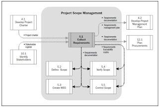 manajemen sumber daya proyek