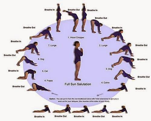 The circle of the cycle of basic Asana Yoga practice (Basic Asana)