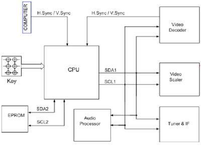 Hình 6 - Các dữ liệu vào và ra của vi xử lý