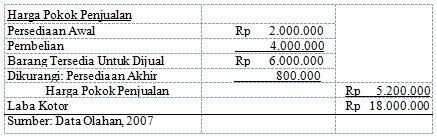 Pengertian Harga Jual Produk