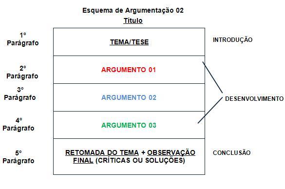 Exemplos de dissertaçao argumentativa