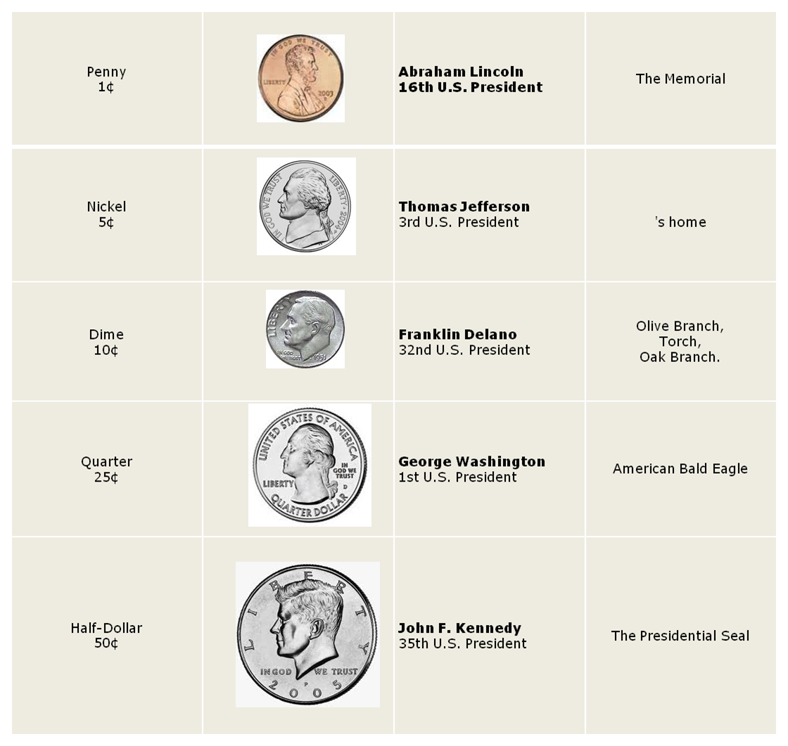 who are the presidents on the coins