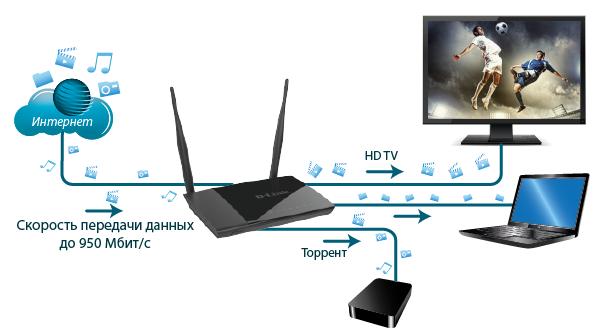 Telnet Для Dlink