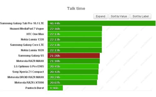Durata batteria sulle chiamate telefoniche per Samsung Galaxy S5