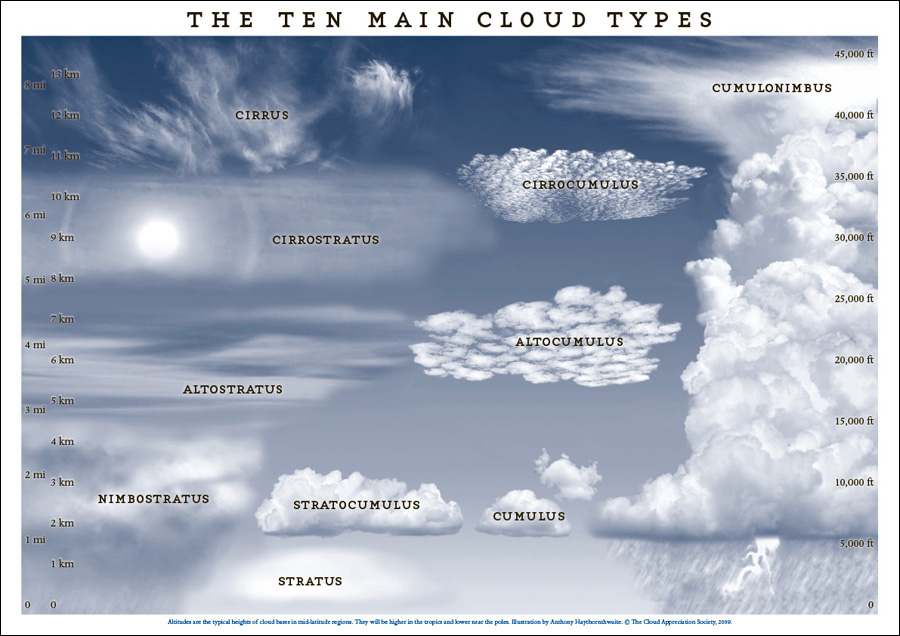 cloud types Cloud with the moon present with the moon absent cirrus may be seen  against the moon, level of moon light not reduced halo (ring around the moon  with.
