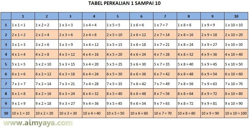 Gambar: Tabel Perkalian 1 sampai 10