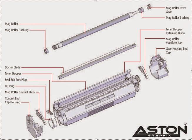 Bagian-bagian dari Cartridge Toner dan fungsinya
