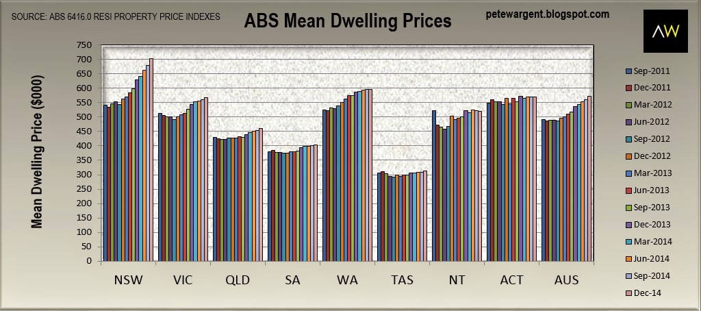 ABS mean dwelling prices