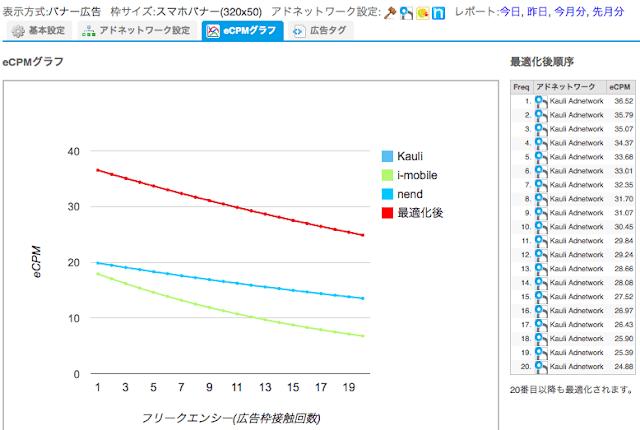 Kauli の eCPM グラフ