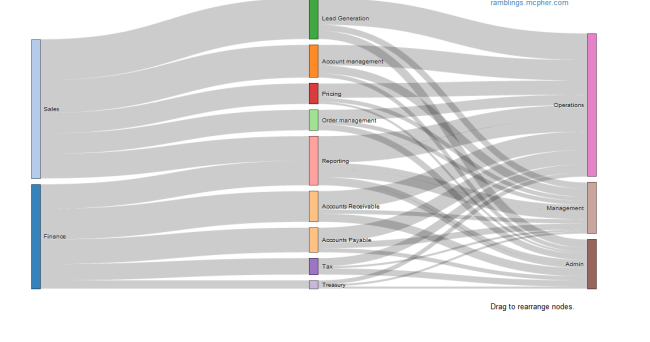 Sankey Diagrams Straight From Excel Via D3js Desktop Liberation