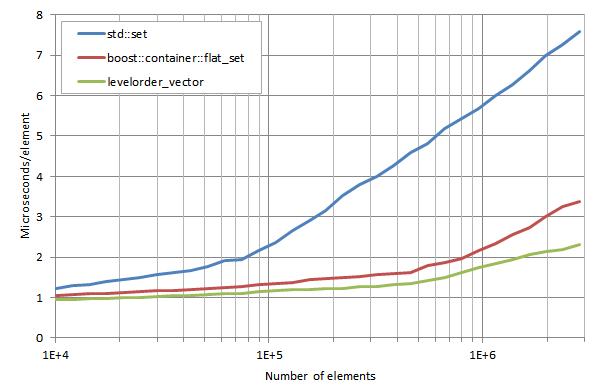 c  How do I find an element position in stdvector
