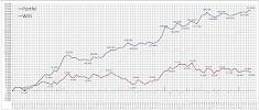 """Portfel """"Byki"""" (akcyjny) zarabia średnio 15,3% rocznie!"""