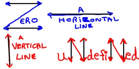 no slope versus undefined slope