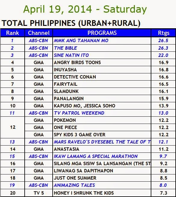 April 19, 2014 Kantar Media Nationwide Ratings