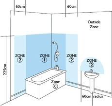 Bathroom Zones 17th Edition a washing machine - in the kitchen or in the bathroom?: september 2012