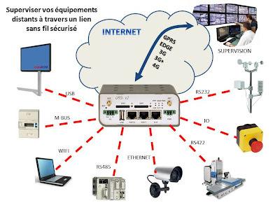 http://www.comm2m.fr/routeurs/3g