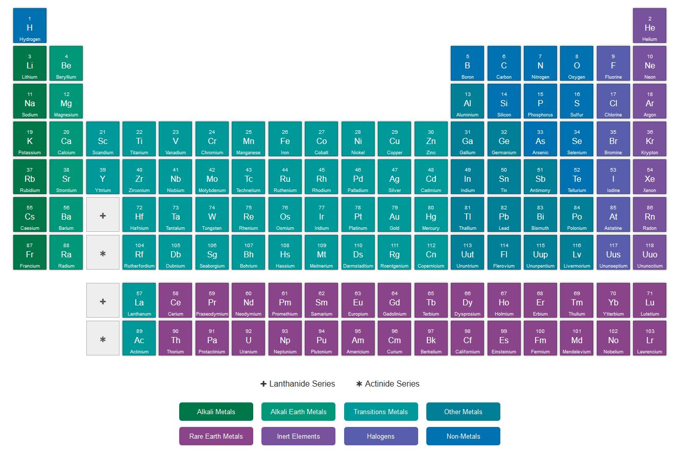 Gambar tabel periodik unsur kimia gambar hd di rebanas rebanas tabel periodik hd indonesia related wikipedia bahasa ensiklopedia gambar urtaz Image collections