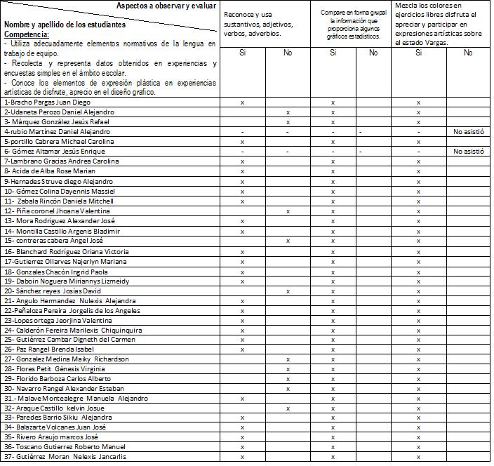 Rutas De Aprendizaje 2014 Lista De Cotejo | MEJOR CONJUNTO DE FRASES