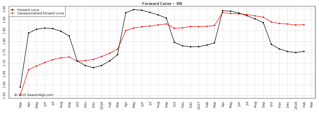 gasoline forward curve