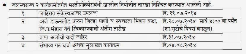 Important Dates For Jalswaraj 2 Recruitment 2014 Bhandara