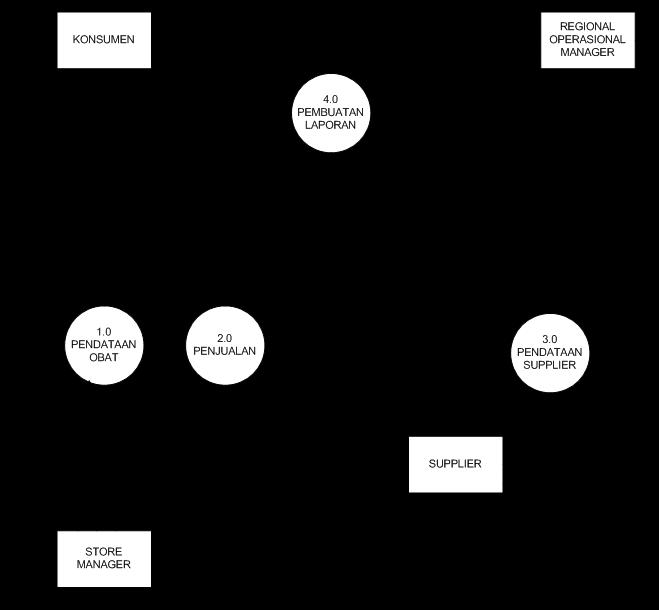 Contoh dfddad diagram alir data sistem informasi apotik hendri contoh dfddad diagram alir data apotik ccuart Images
