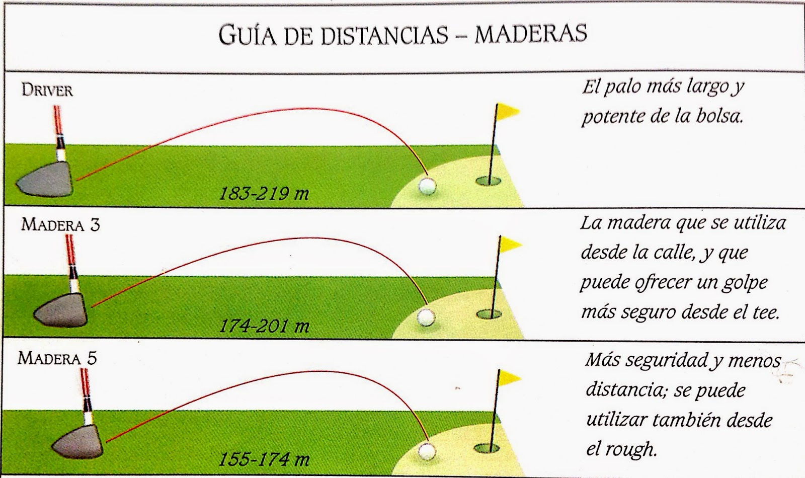 Distancias maderas golf